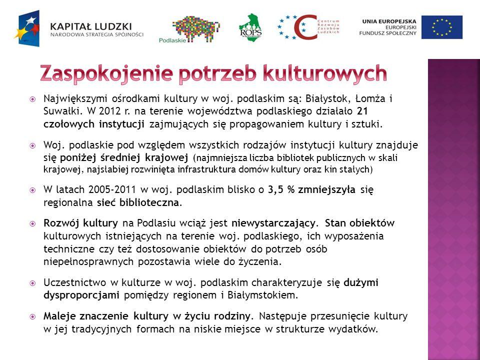 Największymi ośrodkami kultury w woj. podlaskim są: Białystok, Łomża i Suwałki. W 2012 r. na terenie województwa podlaskiego działało 21 czołowych ins