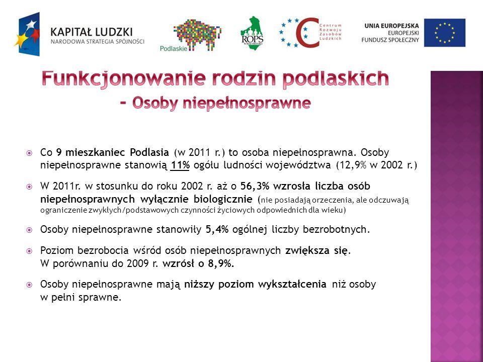 Co 9 mieszkaniec Podlasia (w 2011 r.) to osoba niepełnosprawna. Osoby niepełnosprawne stanowią 11% ogółu ludności województwa (12,9% w 2002 r.) W 2011