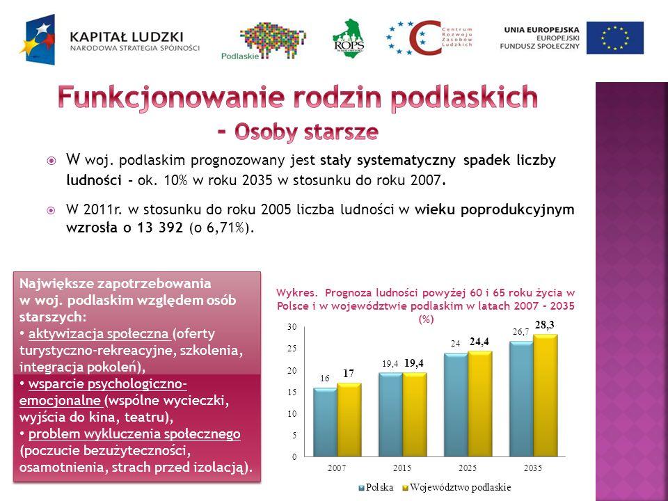 Wykres. Prognoza ludności powyżej 60 i 65 roku życia w Polsce i w województwie podlaskim w latach 2007 – 2035 (%) W woj. podlaskim prognozowany jest s