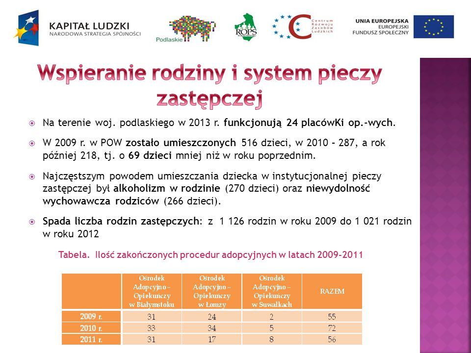 Na terenie woj. podlaskiego w 2013 r. funkcjonują 24 placówKi op.-wych. W 2009 r. w POW zostało umieszczonych 516 dzieci, w 2010 – 287, a rok później