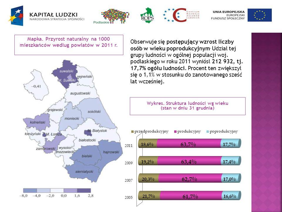 Mapka. Przyrost naturalny na 1000 mieszkańców według powiatów w 2011 r. Wykres. Struktura ludności wg wieku (stan w dniu 31 grudnia) Obserwuje się pos