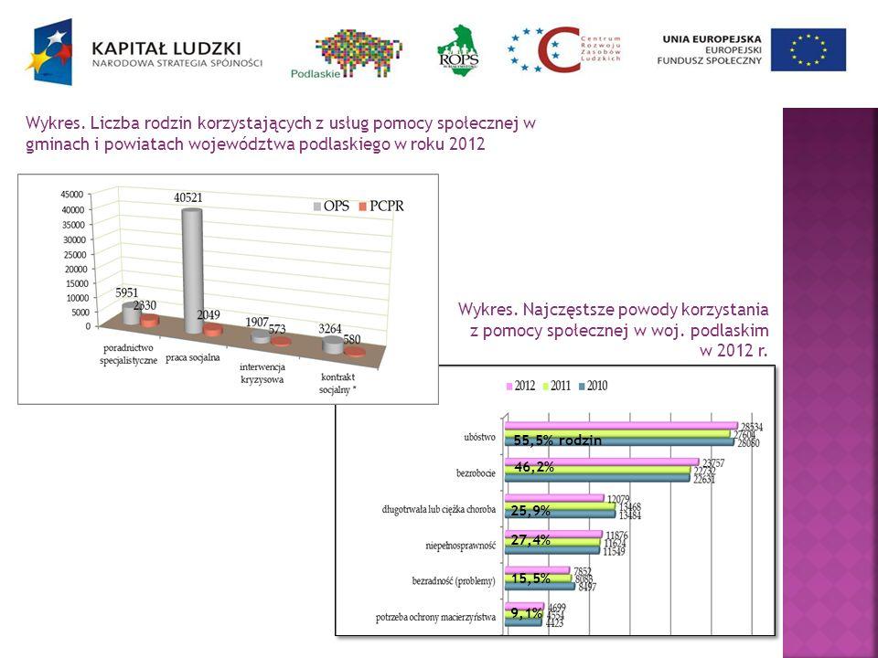 Wykres. Najczęstsze powody korzystania z pomocy społecznej w woj. podlaskim w 2012 r. Wykres. Liczba rodzin korzystających z usług pomocy społecznej w
