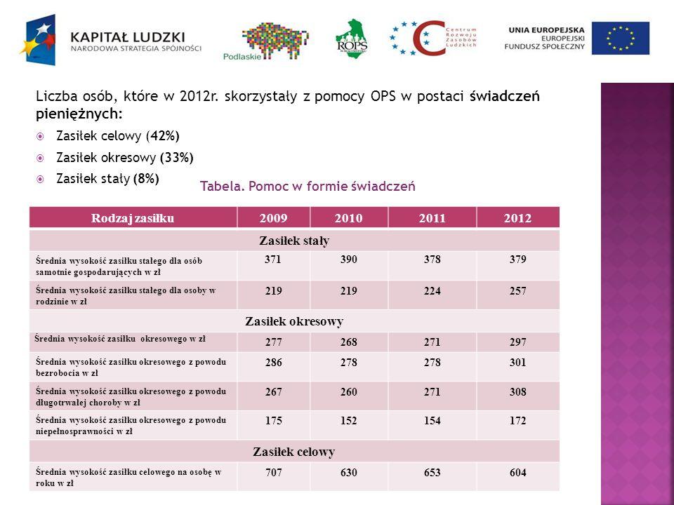 Liczba osób, które w 2012r. skorzystały z pomocy OPS w postaci świadczeń pieniężnych: Zasiłek celowy (42%) Zasiłek okresowy (33%) Zasiłek stały (8%) R