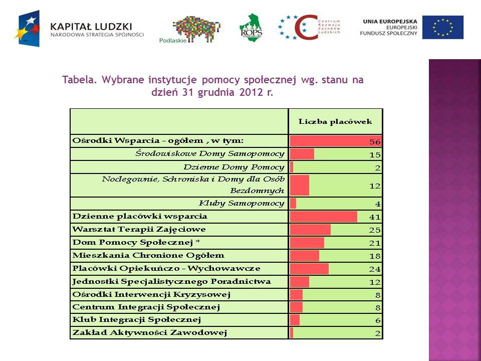 Tabela. Wybrane instytucje pomocy społecznej wg. stanu na dzień 31 grudnia 2012 r.