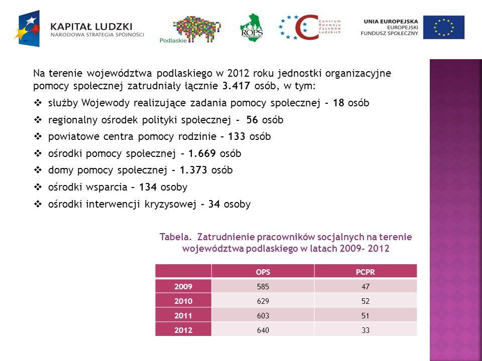 OPSPCPR 200958547 201062952 201160351 201264033 Tabela. Zatrudnienie pracowników socjalnych na terenie województwa podlaskiego w latach 2009- 2012 Na