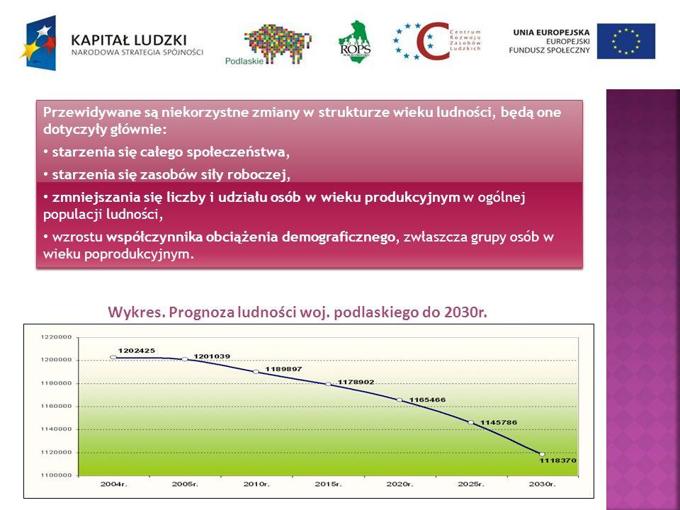 Wykres. Prognoza ludności woj. podlaskiego do 2030r. Przewidywane są niekorzystne zmiany w strukturze wieku ludności, będą one dotyczyły głównie: star