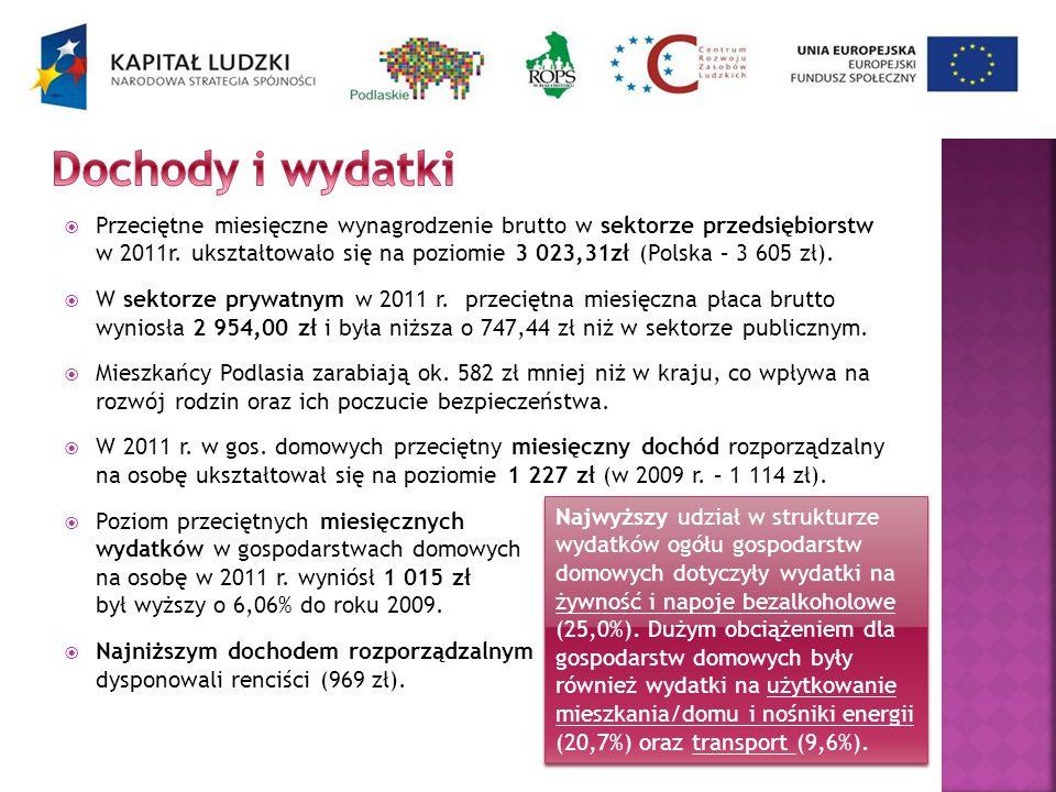 Przeciętne miesięczne wynagrodzenie brutto w sektorze przedsiębiorstw w 2011r. ukształtowało się na poziomie 3 023,31zł (Polska – 3 605 zł). W sektorz