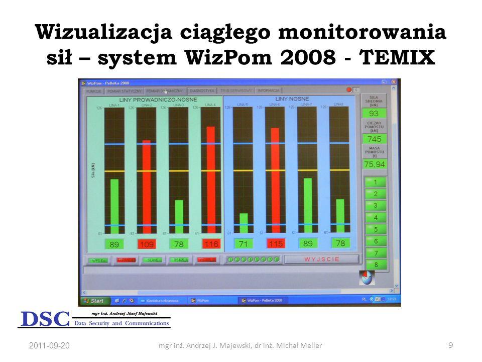 2011-09-20mgr inż. Andrzej J. Majewski, dr inż. Michał Meller9 Wizualizacja ciągłego monitorowania sił – system WizPom 2008 - TEMIX