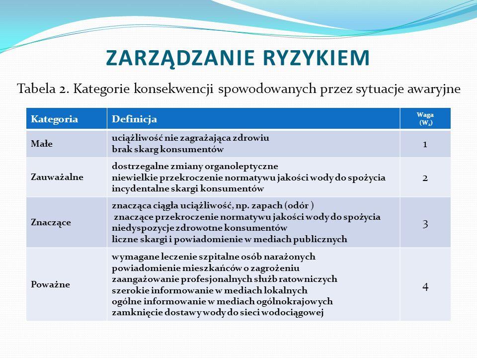 Tabela 2. Kategorie konsekwencji spowodowanych przez sytuacje awaryjne KategoriaDefinicja Waga (W 2 ) Małe uciążliwość nie zagrażająca zdrowiu brak sk