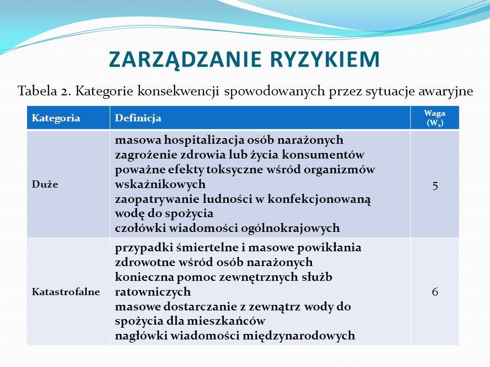 Tabela 2. Kategorie konsekwencji spowodowanych przez sytuacje awaryjne KategoriaDefinicja Waga (W 2 ) Duże masowa hospitalizacja osób narażonych zagro