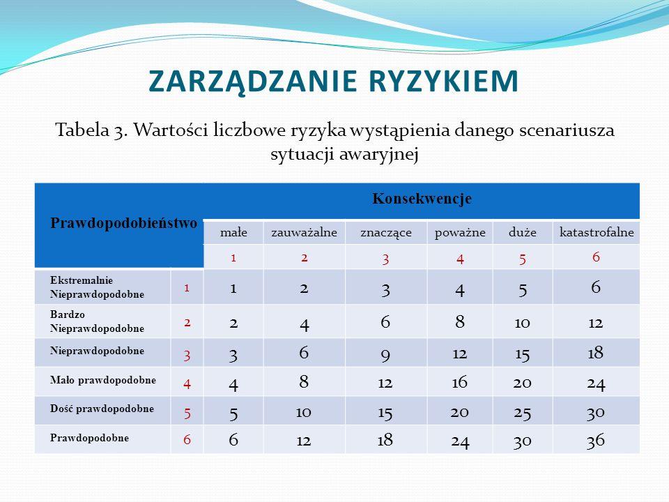 Tabela 3. Wartości liczbowe ryzyka wystąpienia danego scenariusza sytuacji awaryjnej Prawdopodobieństwo Konsekwencje małezauważalneznaczącepoważneduże