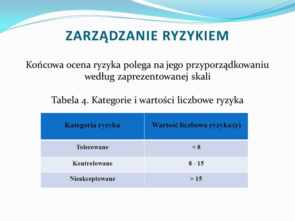 Końcowa ocena ryzyka polega na jego przyporządkowaniu według zaprezentowanej skali Tabela 4. Kategorie i wartości liczbowe ryzyka Kategoria ryzykaWart