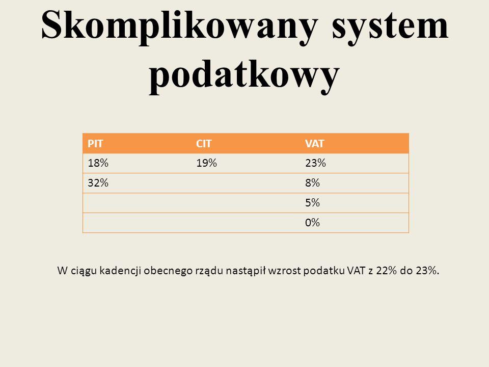 Skomplikowany system podatkowy PITCITVAT 18%19%23% 32%8% 5% 0% W ciągu kadencji obecnego rządu nastąpił wzrost podatku VAT z 22% do 23%.