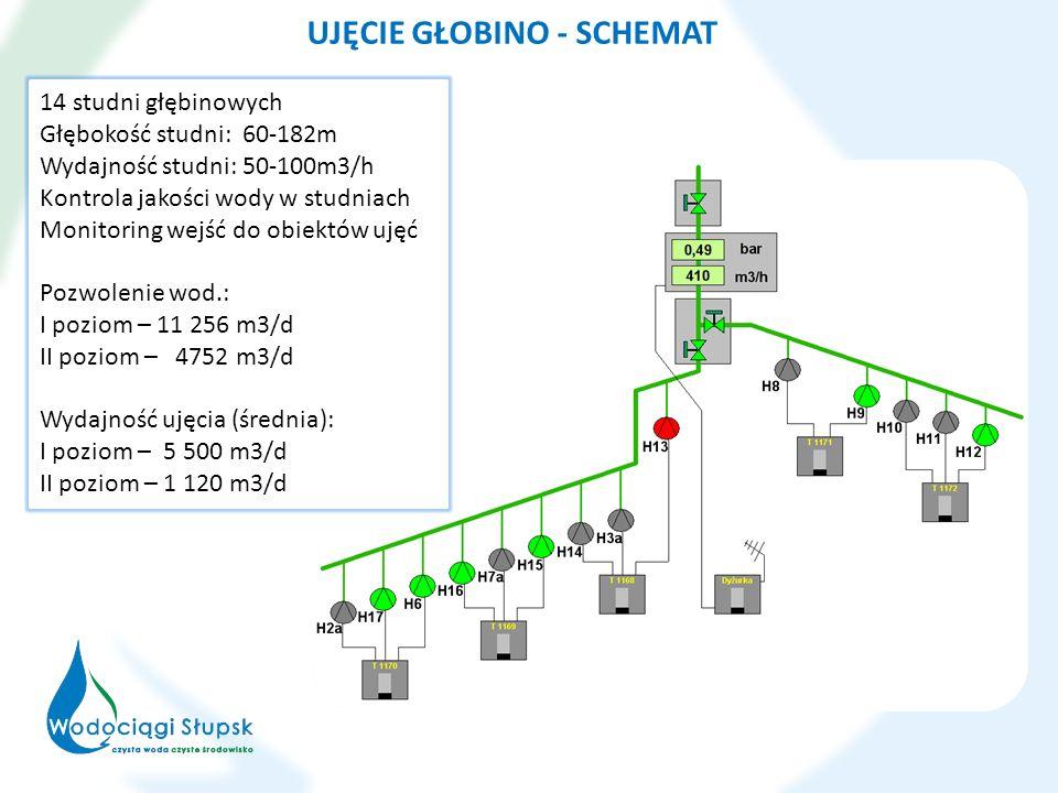 UJĘCIE GŁOBINO - SCHEMAT 14 studni głębinowych Głębokość studni: 60-182m Wydajność studni: 50-100m3/h Kontrola jakości wody w studniach Monitoring wej
