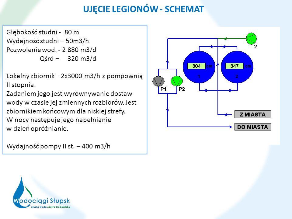 UJĘCIE LEGIONÓW - SCHEMAT Głębokość studni - 80 m Wydajność studni – 50m3/h Pozwolenie wod. - 2 880 m3/d Qśrd – 320 m3/d Lokalny zbiornik – 2x3000 m3/