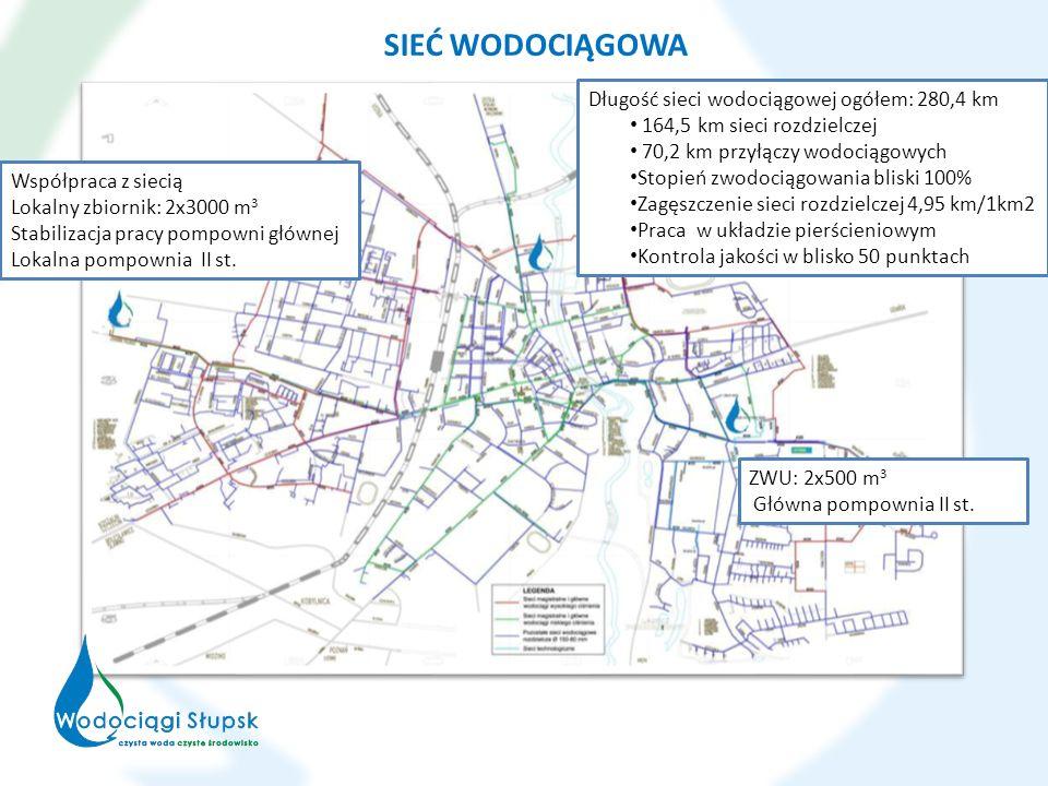 SIEĆ WODOCIĄGOWA Długość sieci wodociągowej ogółem: 280,4 km 164,5 km sieci rozdzielczej 70,2 km przyłączy wodociągowych Stopień zwodociągowania blisk