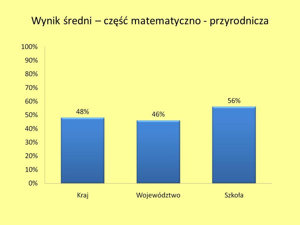 Wynik średni – część matematyczno - przyrodnicza