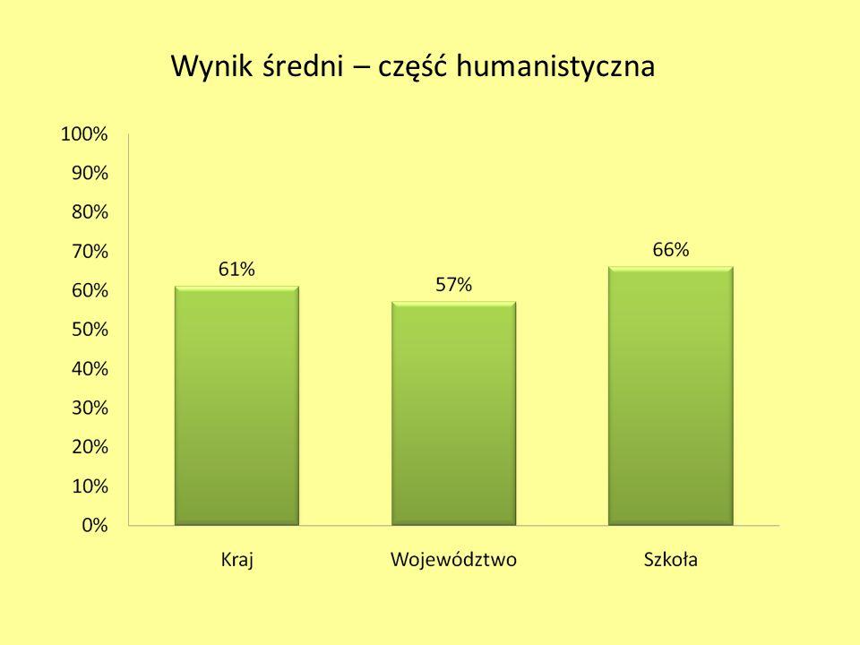 Wynik średni – część humanistyczna