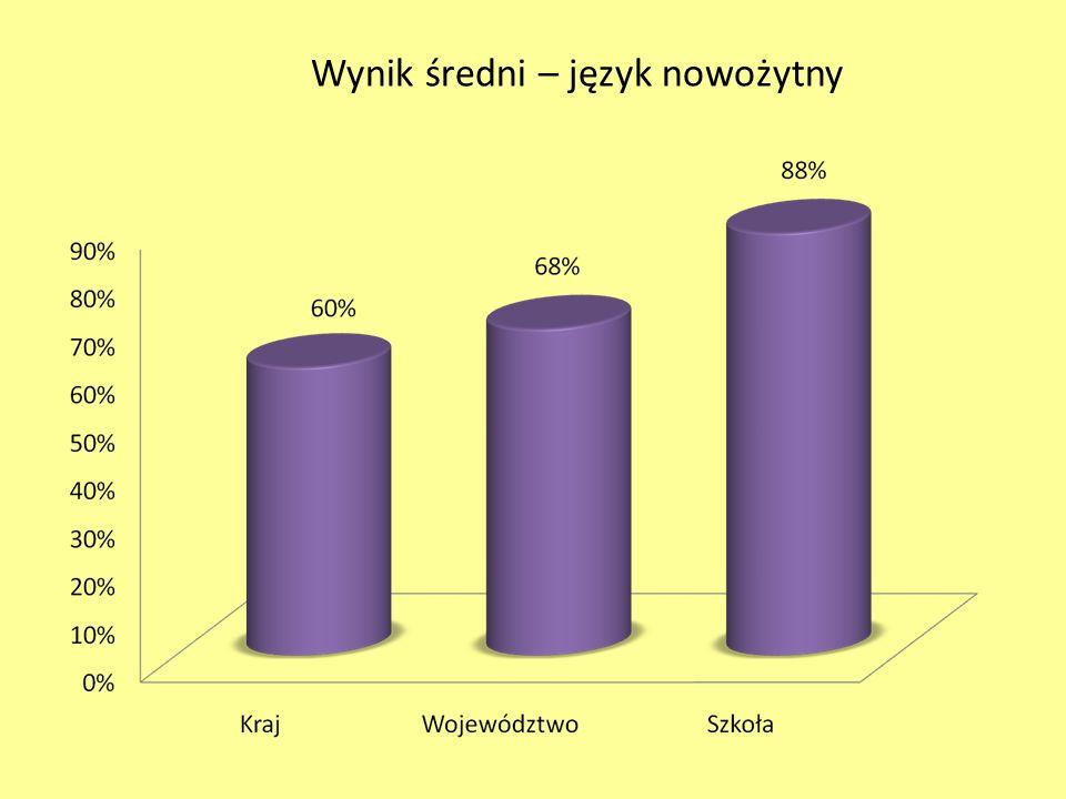 Wynik średni – język nowożytny