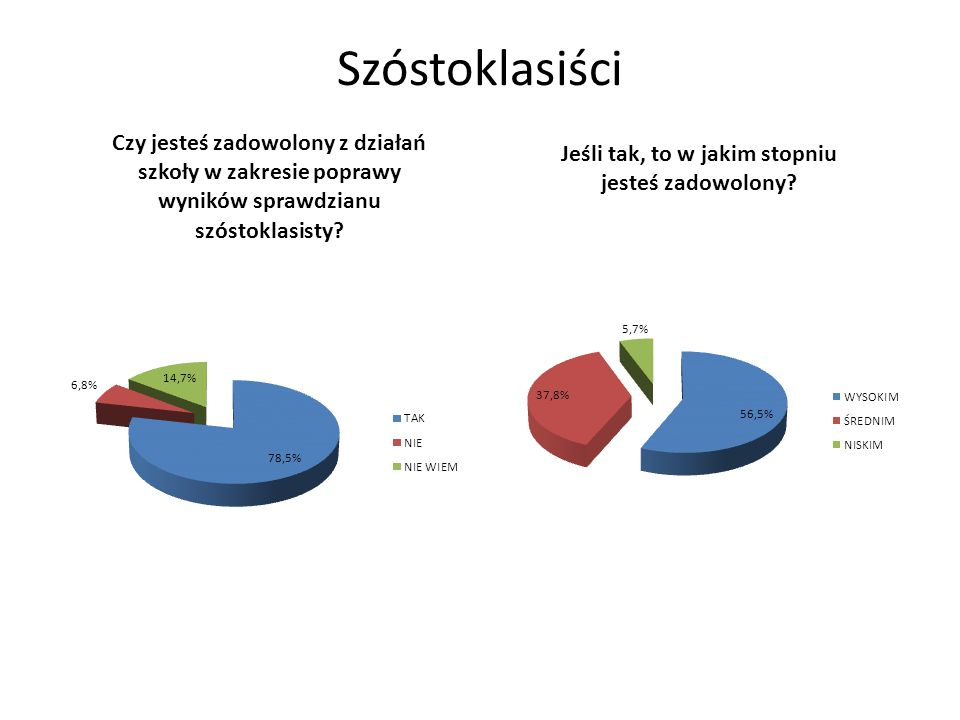 Szóstoklasiści