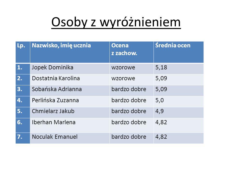 Uczniowie ze 100% frekwencją Chmielarz Jakub Iberhan Marlena Motyl Marcin Ryfa Dawid 100%