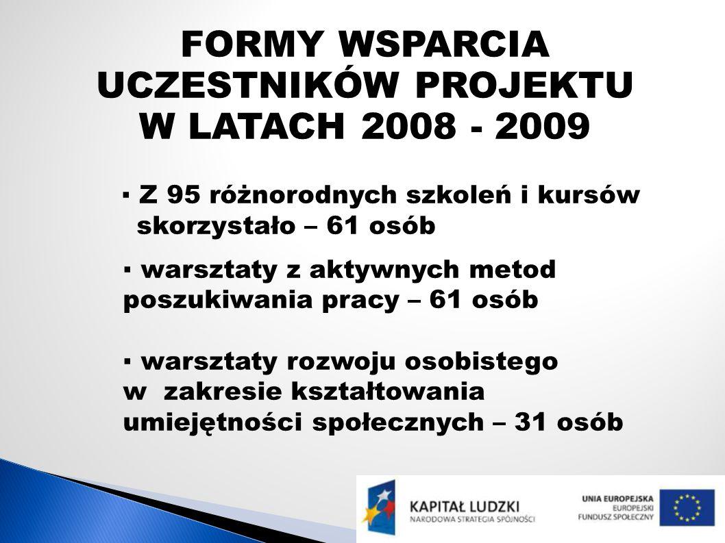 FORMY WSPARCIA UCZESTNIKÓW PROJEKTU W LATACH 2008 - 2009 Z 95 różnorodnych szkoleń i kursów skorzystało – 61 osób warsztaty z aktywnych metod poszukiw