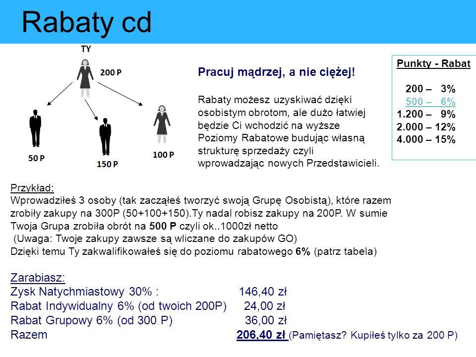 Rabaty cd Punkty - Rabat 200 – 3% 500 – 6% 1.200 – 9% 2.000 – 12% 4.000 – 15% Pracuj mądrzej, a nie ciężej! Rabaty możesz uzyskiwać dzięki osobistym o