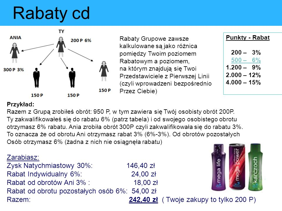 Rabaty cd Punkty - Rabat 200 – 3% 500 – 6% 1.200 – 9% 2.000 – 12% 4.000 – 15% Przykład: Razem z Grupą zrobiłeś obrót: 950 P, w tym zawiera się Twój os