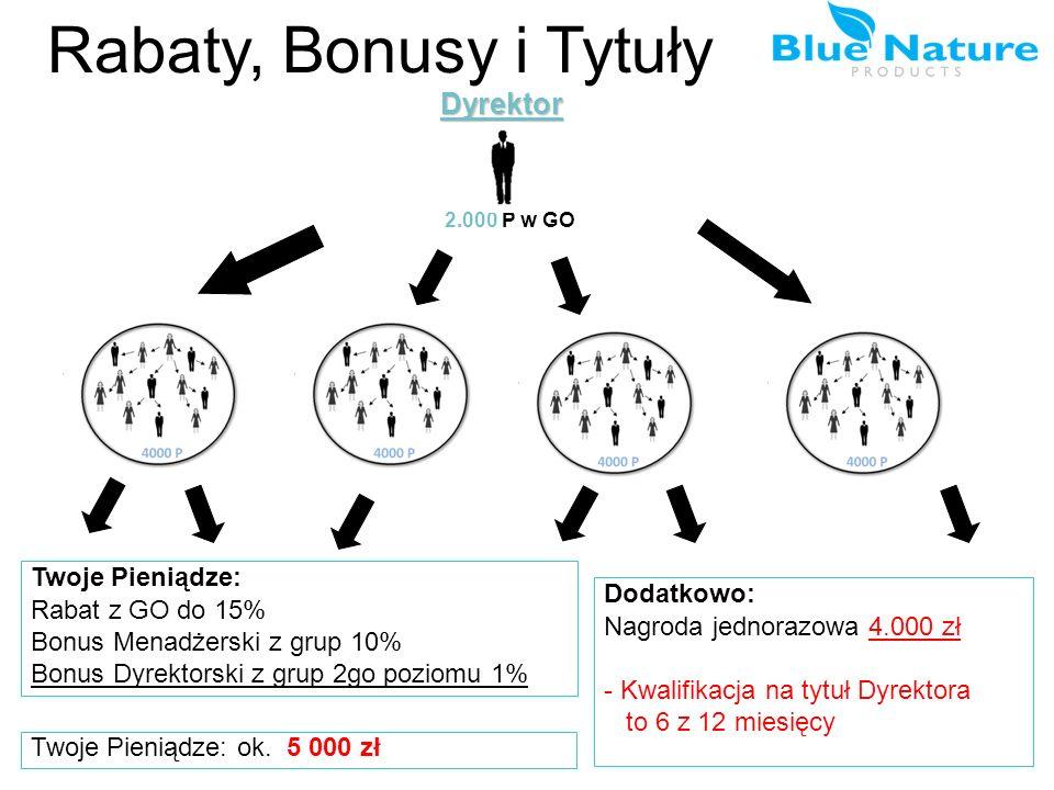 Rabaty, Bonusy i TytułyDyrektor Twoje Pieniądze: Rabat z GO do 15% Bonus Menadżerski z grup 10% Bonus Dyrektorski z grup 2go poziomu 1% Dodatkowo: Nag