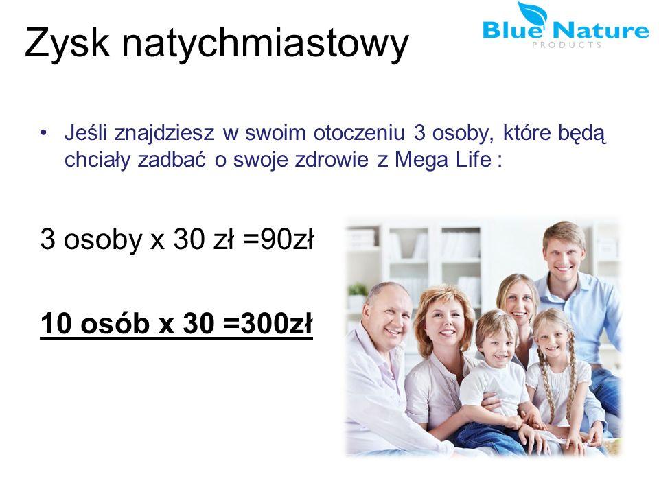 Zysk natychmiastowy Jeśli znajdziesz w swoim otoczeniu 3 osoby, które będą chciały zadbać o swoje zdrowie z Mega Life : 3 osoby x 30 zł =90zł 10 osób