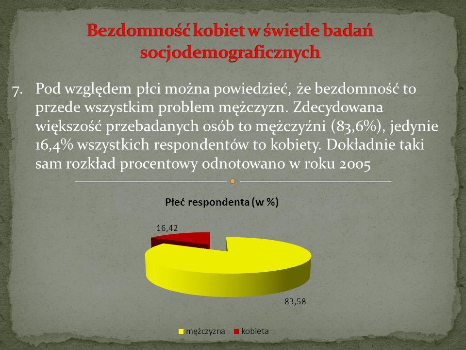 7.Pod względem płci można powiedzieć, że bezdomność to przede wszystkim problem mężczyzn. Zdecydowana większość przebadanych osób to mężczyźni (83,6%)