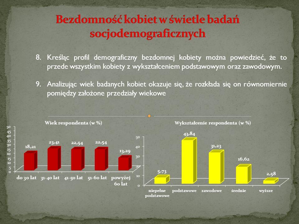 8.Kreśląc profil demograficzny bezdomnej kobiety można powiedzieć, że to przede wszystkim kobiety z wykształceniem podstawowym oraz zawodowym. 9.Anali