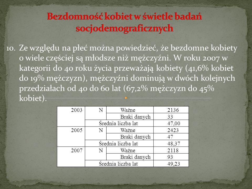 2003 N Ważne2136 Braki danych33 Średnia liczba lat47,00 2005 N Ważne2423 Braki danych47 Średnia liczba lat48,37 2007 N Ważne2118 Braki danych93 Średni