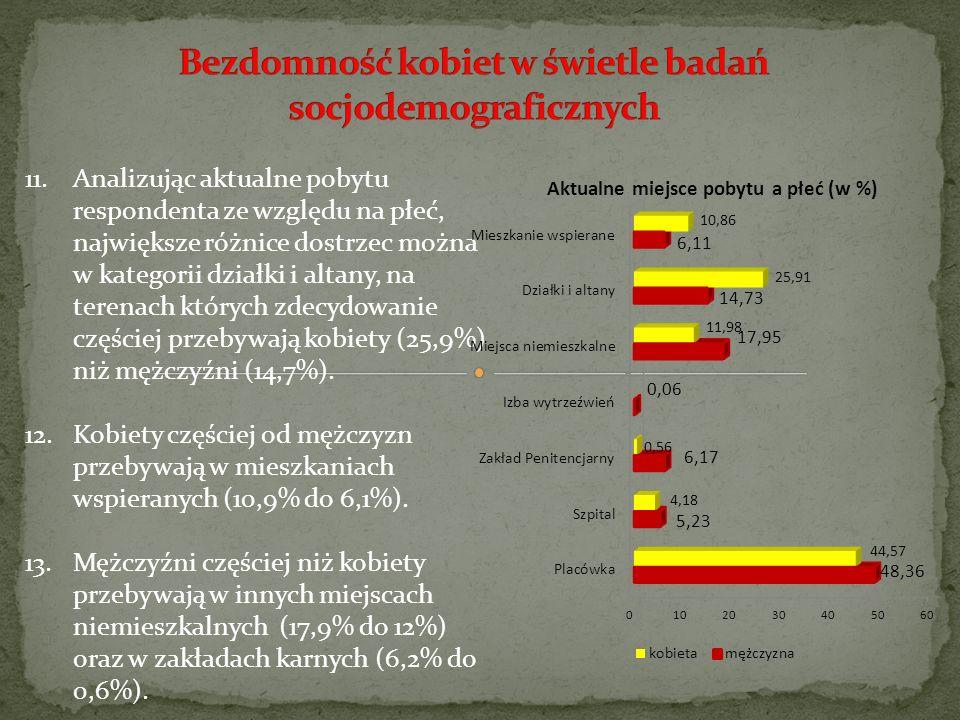 11.Analizując aktualne pobytu respondenta ze względu na płeć, największe różnice dostrzec można w kategorii działki i altany, na terenach których zdec