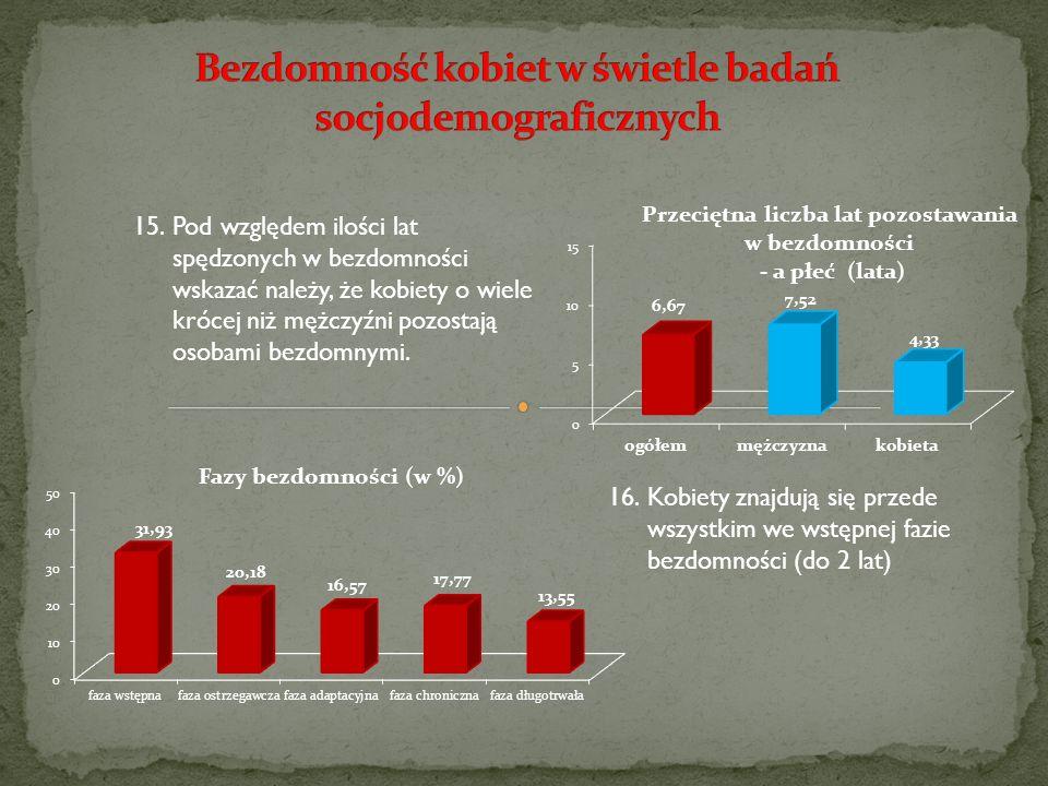 15.Pod względem ilości lat spędzonych w bezdomności wskazać należy, że kobiety o wiele krócej niż mężczyźni pozostają osobami bezdomnymi. 16.Kobiety z