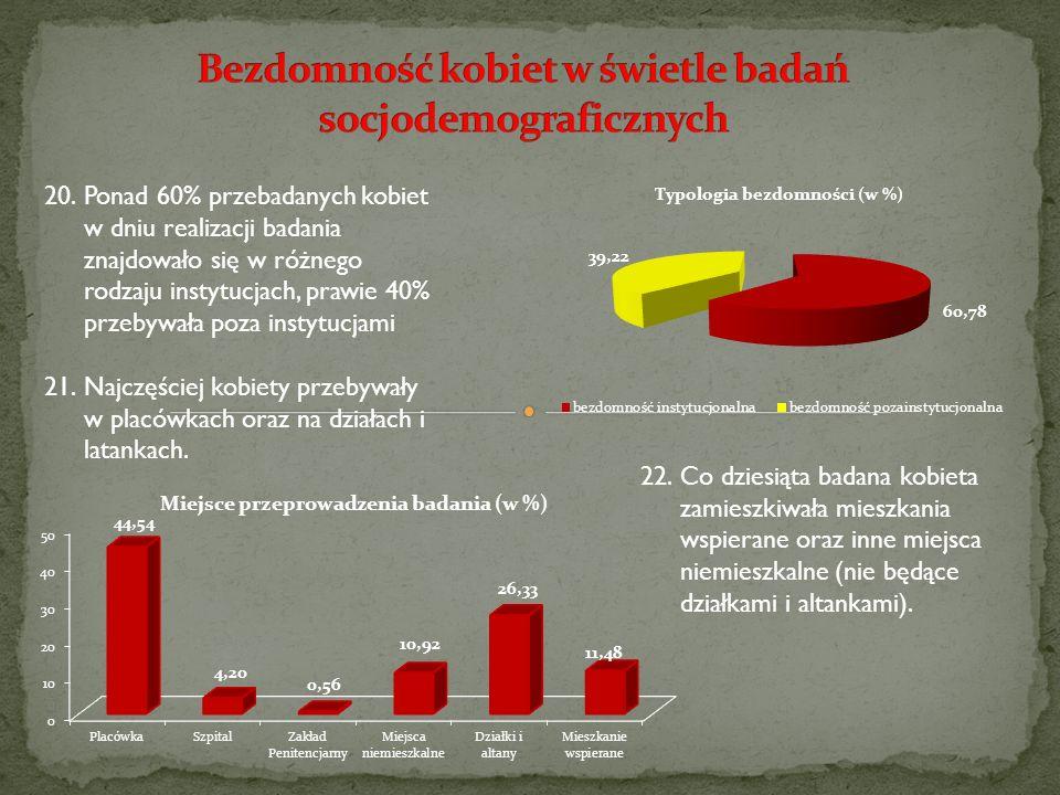 20.Ponad 60% przebadanych kobiet w dniu realizacji badania znajdowało się w różnego rodzaju instytucjach, prawie 40% przebywała poza instytucjami 21.N