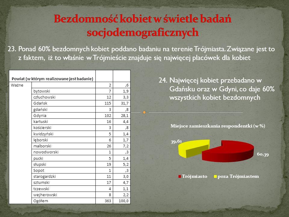 23.Ponad 60% bezdomnych kobiet poddano badaniu na terenie Trójmiasta. Związane jest to z faktem, iż to właśnie w Trójmieście znajduje się najwięcej pl