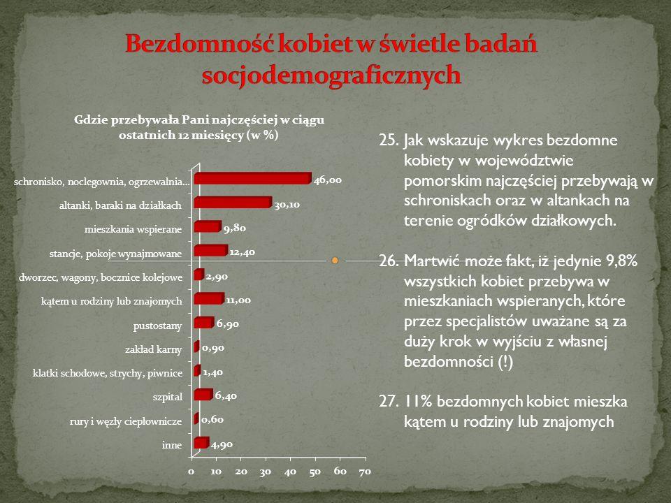 25.Jak wskazuje wykres bezdomne kobiety w województwie pomorskim najczęściej przebywają w schroniskach oraz w altankach na terenie ogródków działkowyc
