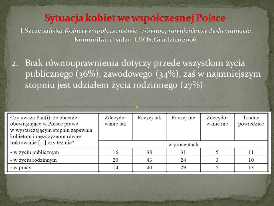 3.Zrealizowane w roku 2004 i 2006 badania ukazują, że na przestrzeni ostatnich dwóch lat spadł odsetek osób twierdzących, że obecnie w Polsce żyje się tak samo kobietom jak i mężczyznom (z 60% w roku 2004 do 46% w roku 2006).