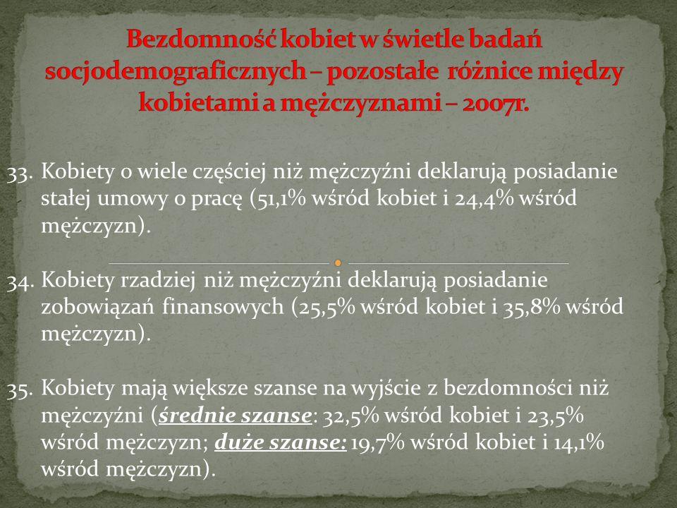 33.Kobiety o wiele częściej niż mężczyźni deklarują posiadanie stałej umowy o pracę (51,1% wśród kobiet i 24,4% wśród mężczyzn). 34.Kobiety rzadziej n