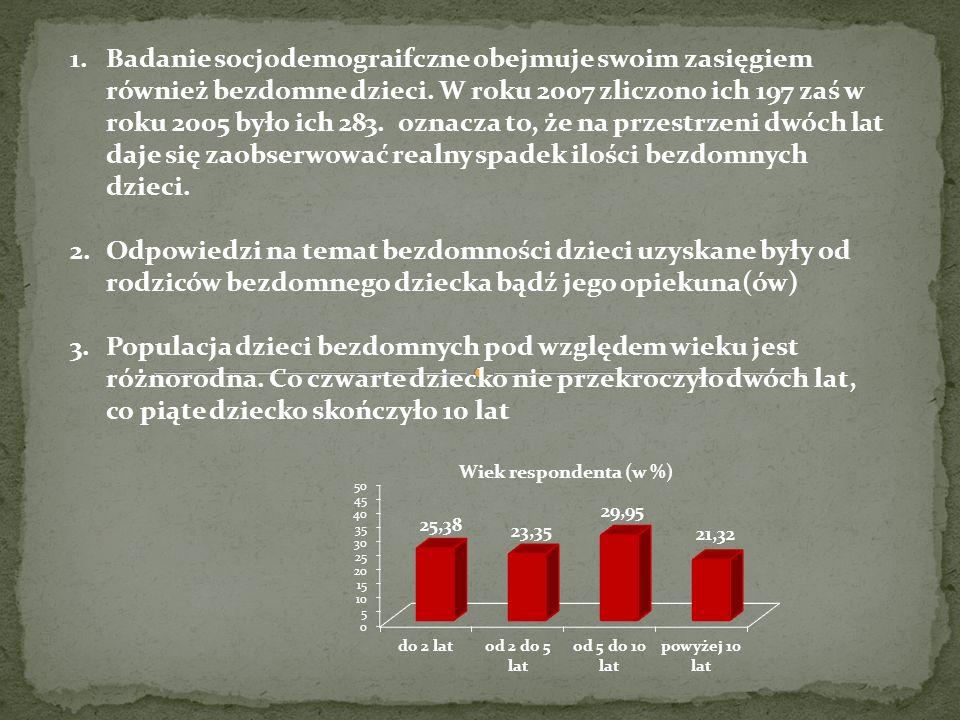 1.Badanie socjodemograifczne obejmuje swoim zasięgiem również bezdomne dzieci. W roku 2007 zliczono ich 197 zaś w roku 2005 było ich 283. oznacza to,