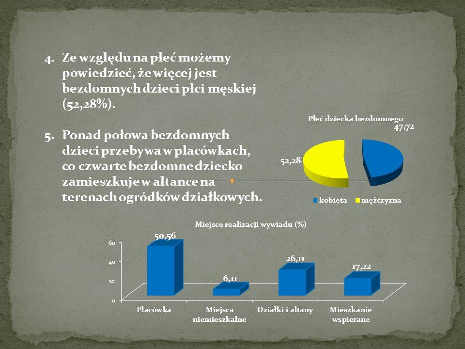 4.Ze względu na płeć możemy powiedzieć, że więcej jest bezdomnych dzieci płci męskiej (52,28%). 5.Ponad połowa bezdomnych dzieci przebywa w placówkach
