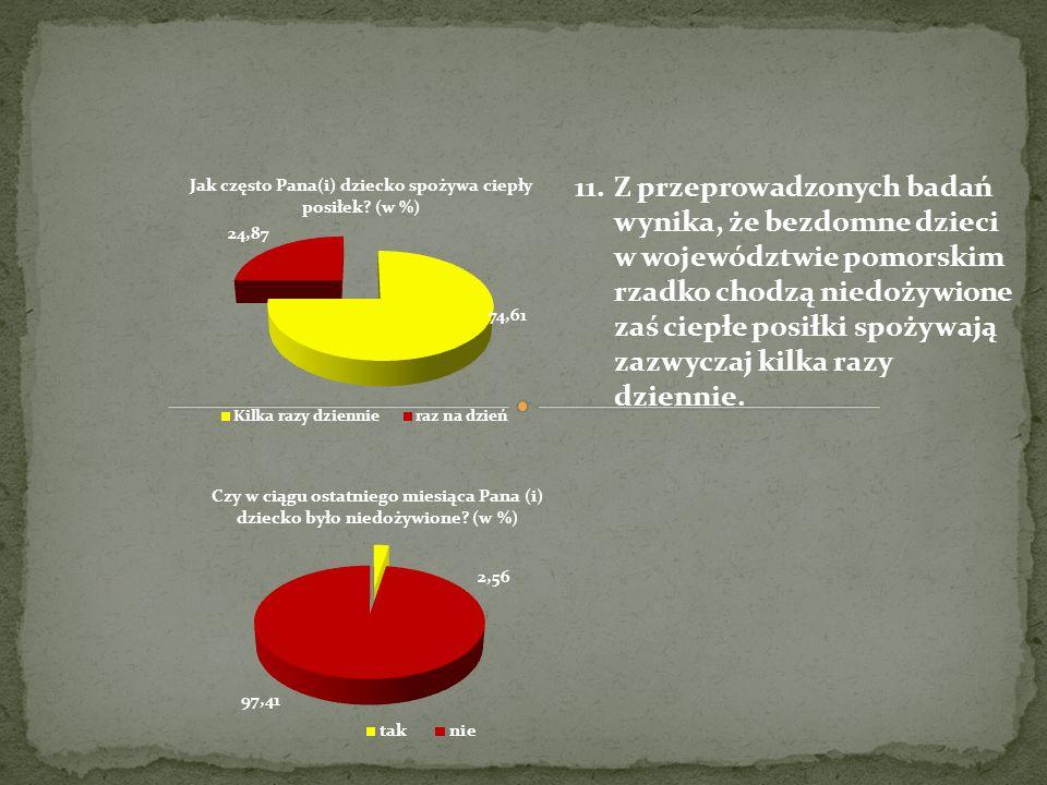 11.Z przeprowadzonych badań wynika, że bezdomne dzieci w województwie pomorskim rzadko chodzą niedożywione zaś ciepłe posiłki spożywają zazwyczaj kilk