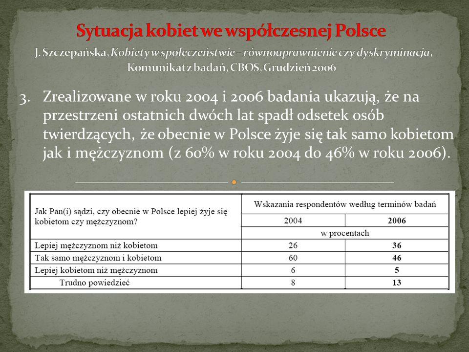 4.41% Polaków w roku 2002 i 42% w roku 2006 stwierdziło, że kobiety są dyskryminowane w polskim społeczeństwie, zaś 52% respondentów w roku 2002 i 46% w roku 2006 było odmiennego zdania.