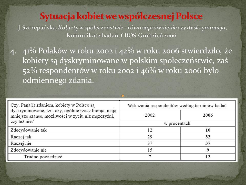 4.41% Polaków w roku 2002 i 42% w roku 2006 stwierdziło, że kobiety są dyskryminowane w polskim społeczeństwie, zaś 52% respondentów w roku 2002 i 46%