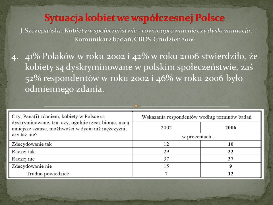 23.Ponad 60% bezdomnych kobiet poddano badaniu na terenie Trójmiasta.