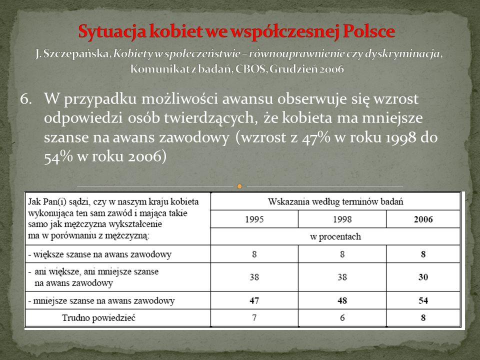 7.60% Polaków uważa, że, kobieta wykonująca ten sam zawód i mająca takie samo doświadczenie jak mężczyzna, zarabia od niego mniej.