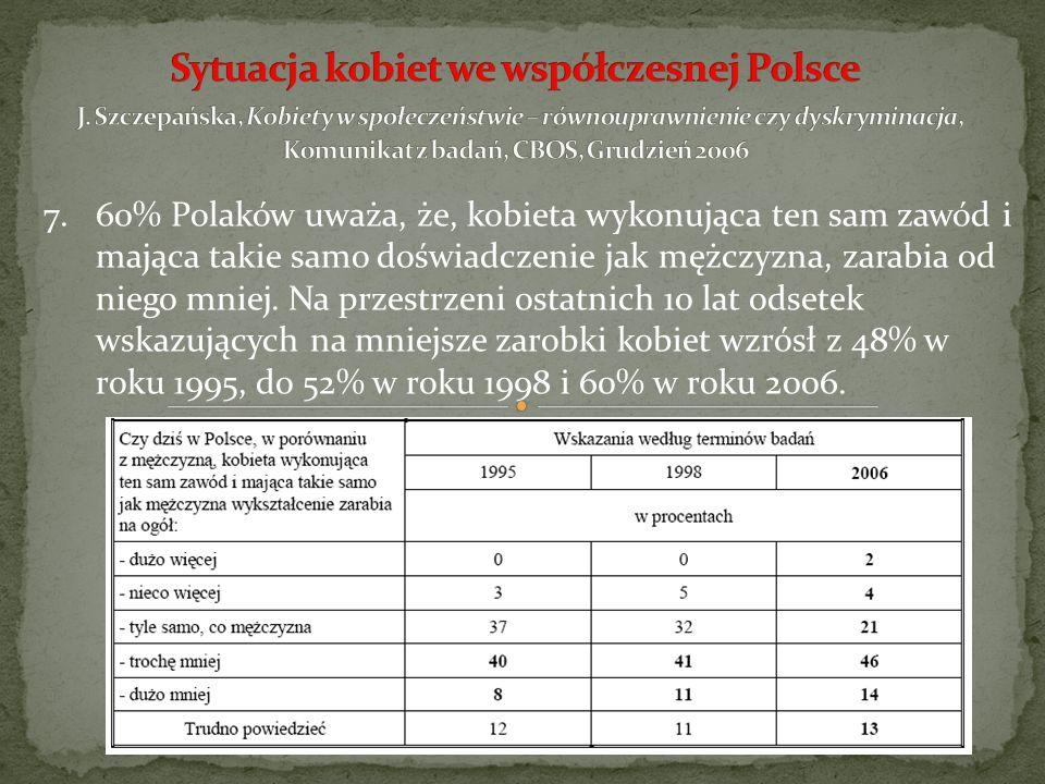 7.60% Polaków uważa, że, kobieta wykonująca ten sam zawód i mająca takie samo doświadczenie jak mężczyzna, zarabia od niego mniej. Na przestrzeni osta