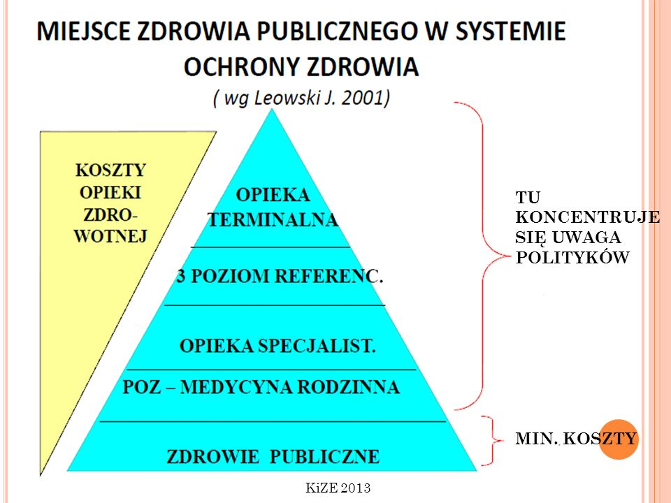 TU KONCENTRUJE SIĘ UWAGA POLITYKÓW MIN. KOSZTY KiZE 2013