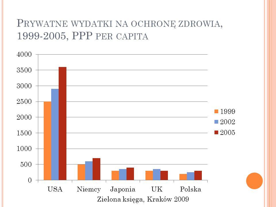 P RYWATNE WYDATKI NA OCHRONĘ ZDROWIA, 1999-2005, PPP PER CAPITA Zielona księga, Kraków 2009